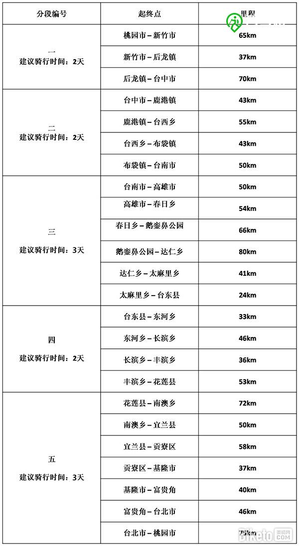 经典路线   环台湾骑行攻略(海线篇)